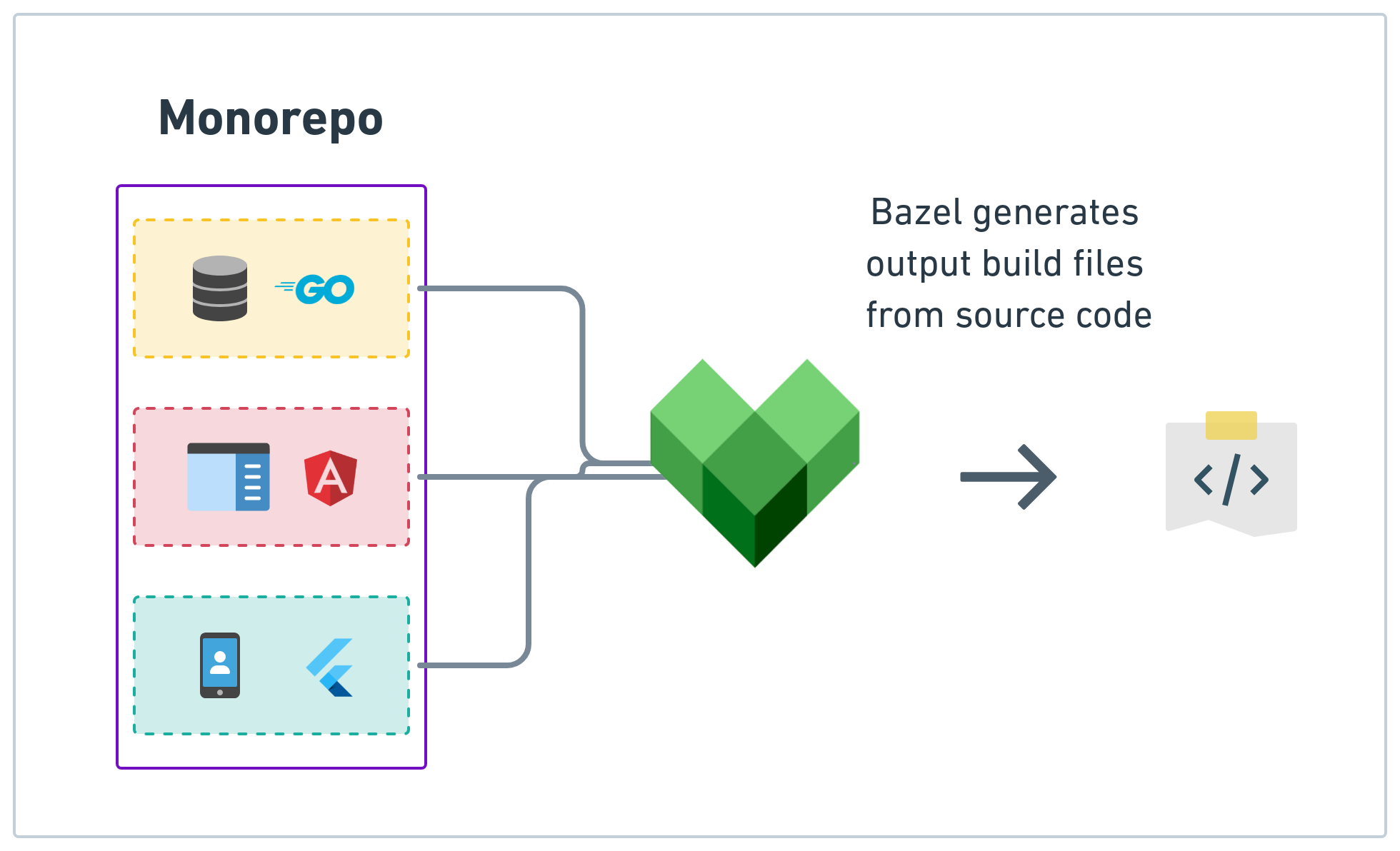 bazel tutorial, bazel build